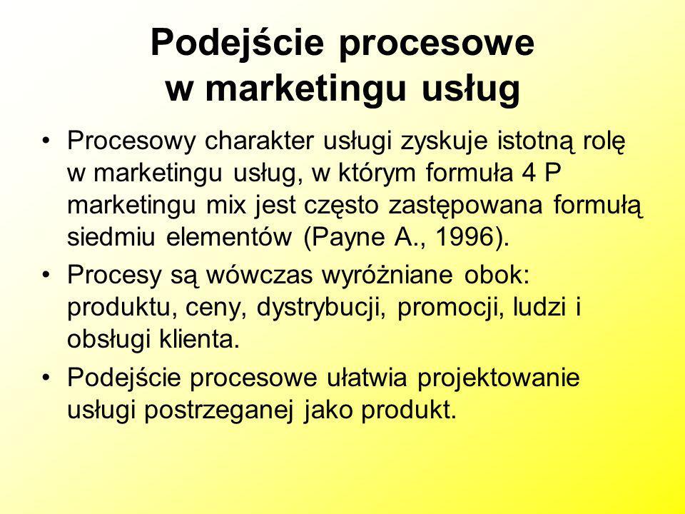 Podejście procesowe w marketingu usług