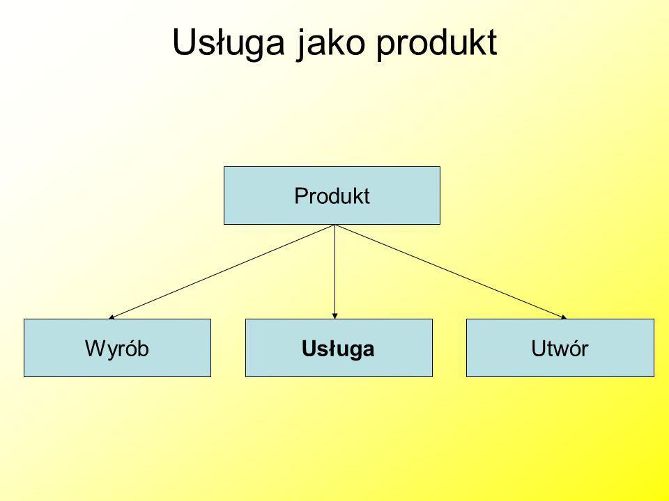 Usługa jako produkt Produkt Wyrób Usługa Utwór