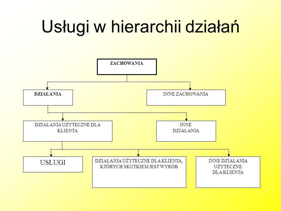 Usługi w hierarchii działań