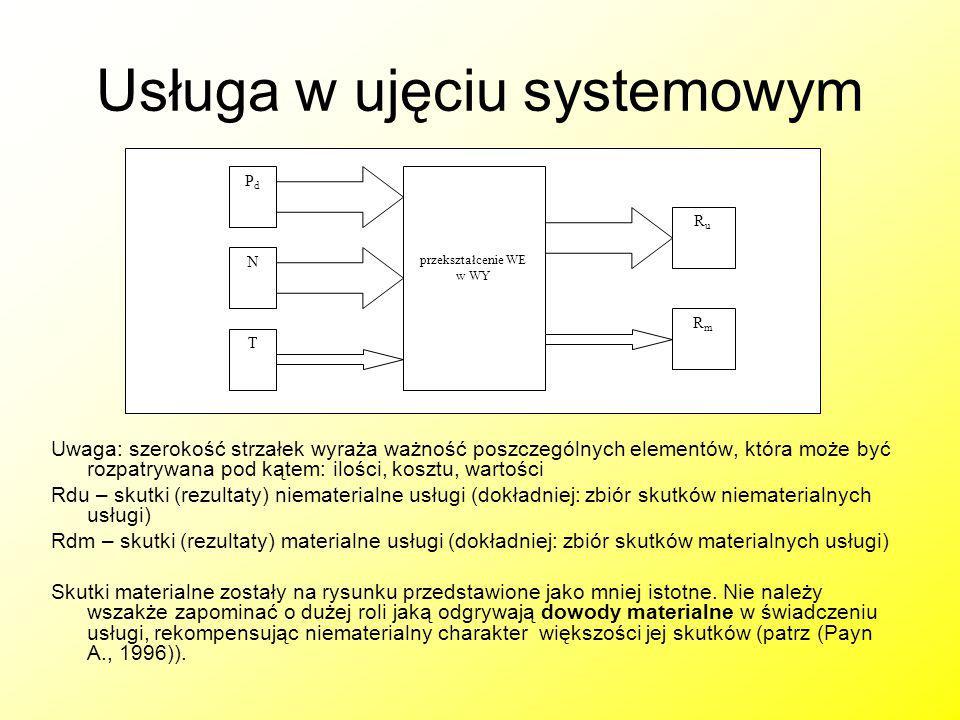 Usługa w ujęciu systemowym