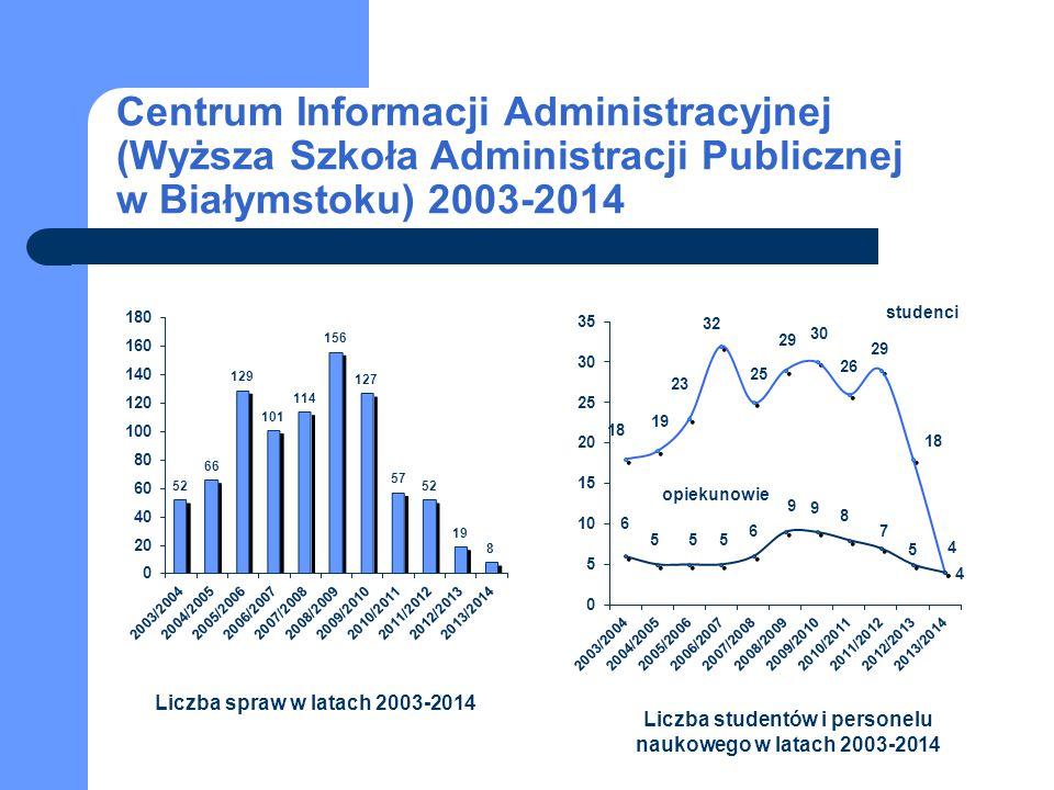 Liczba studentów i personelu naukowego w latach 2003-2014