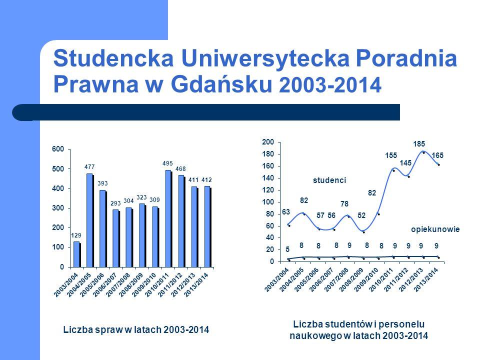 Studencka Uniwersytecka Poradnia Prawna w Gdańsku 2003-2014