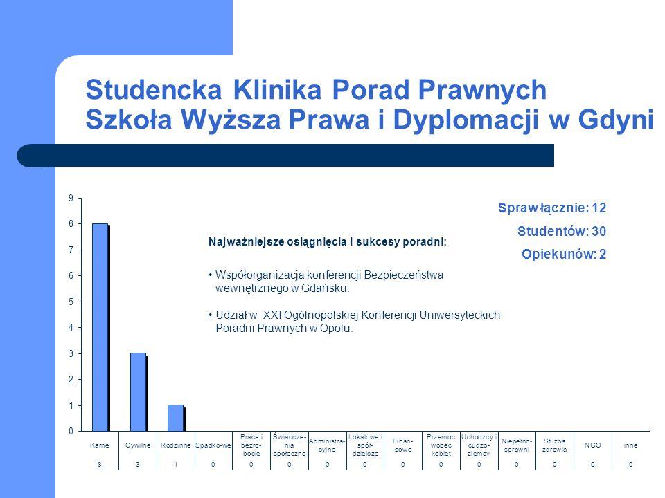 Studencka Klinika Porad Prawnych Szkoła Wyższa Prawa i Dyplomacji w Gdyni