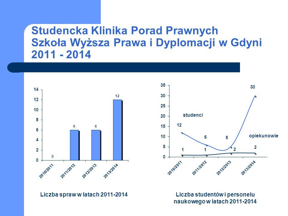 Liczba studentów i personelu naukowego w latach 2011-2014