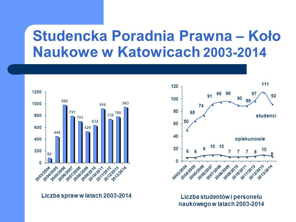 Studencka Poradnia Prawna – Koło Naukowe w Katowicach 2003-2014