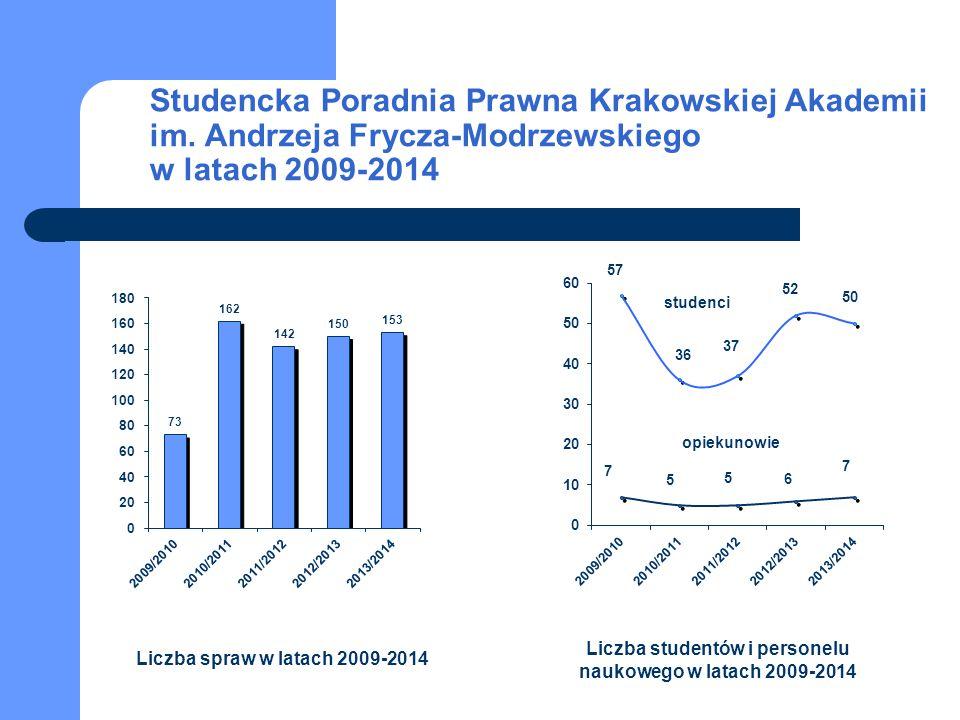 Liczba studentów i personelu naukowego w latach 2009-2014