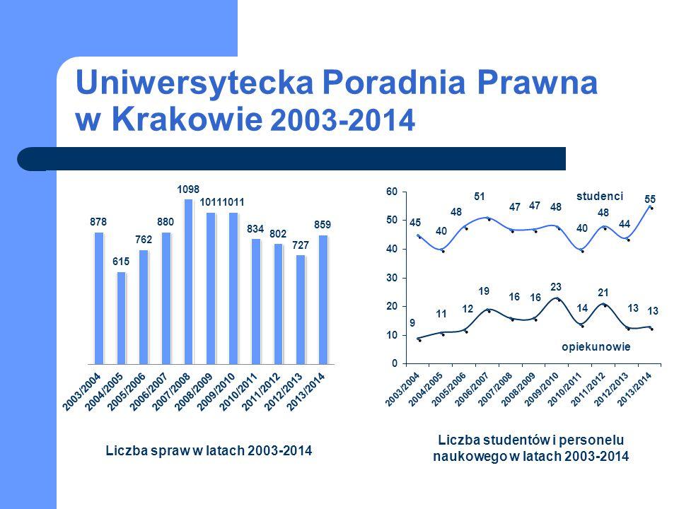 Uniwersytecka Poradnia Prawna w Krakowie 2003-2014