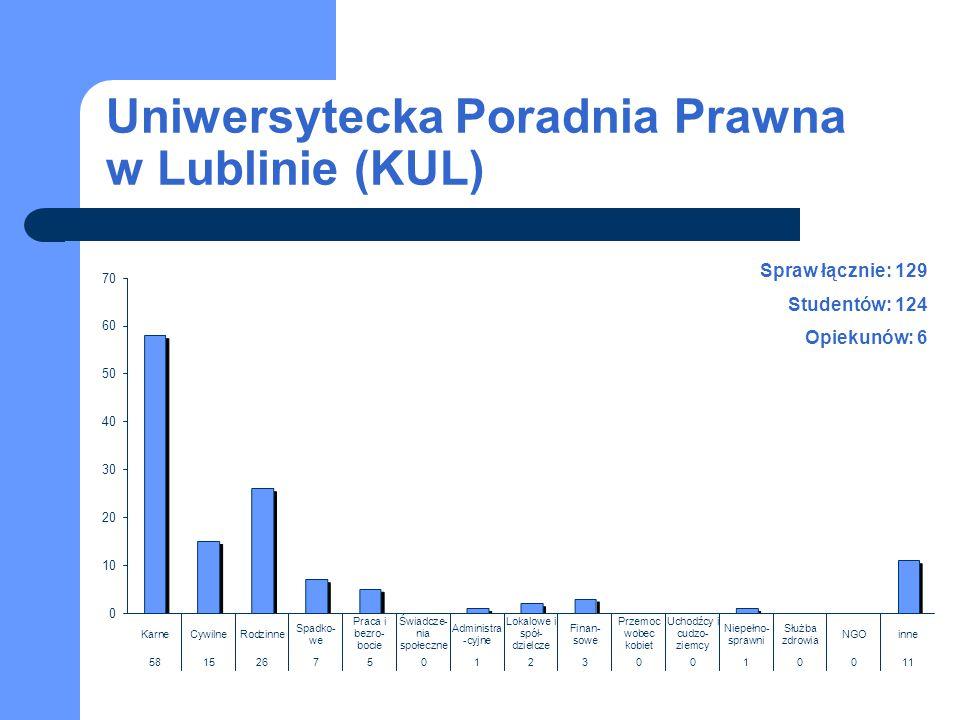 Uniwersytecka Poradnia Prawna w Lublinie (KUL)