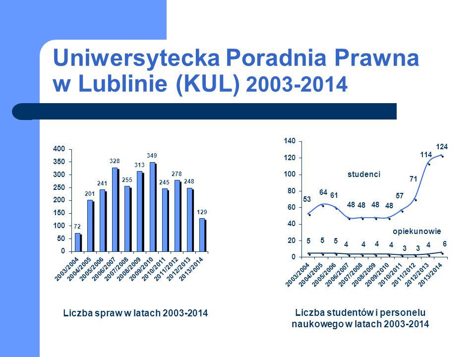 Uniwersytecka Poradnia Prawna w Lublinie (KUL) 2003-2014