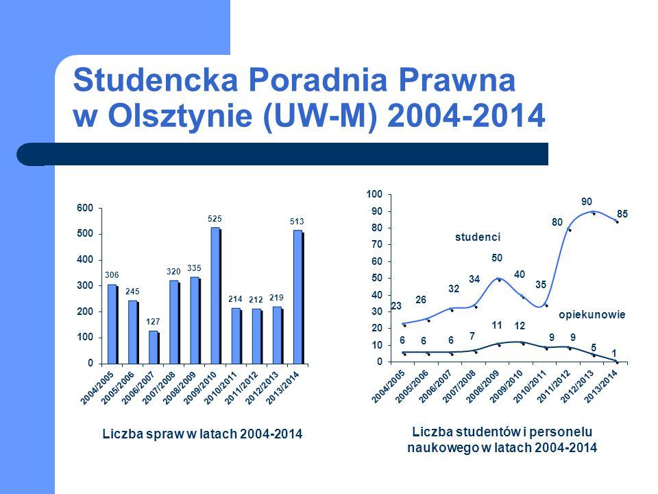 Studencka Poradnia Prawna w Olsztynie (UW-M) 2004-2014