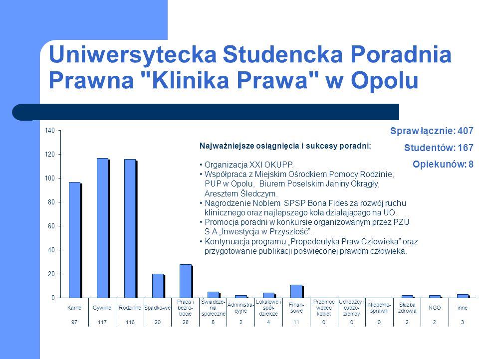 Uniwersytecka Studencka Poradnia Prawna Klinika Prawa w Opolu