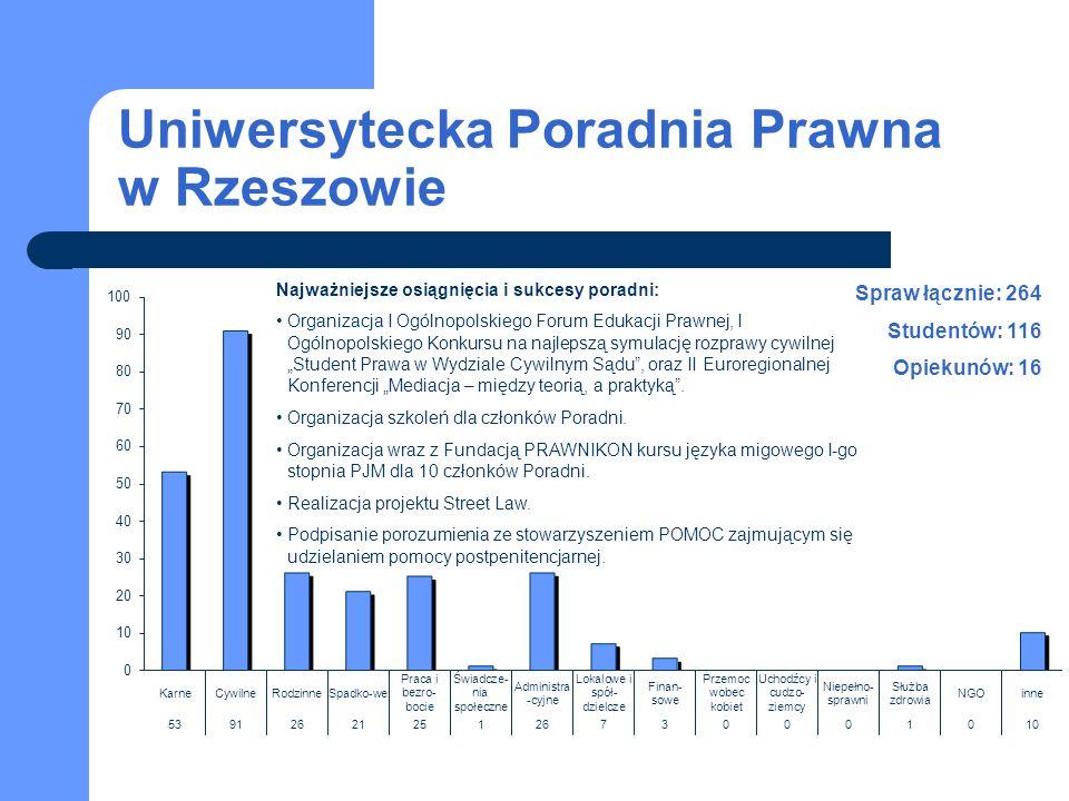 Uniwersytecka Poradnia Prawna w Rzeszowie