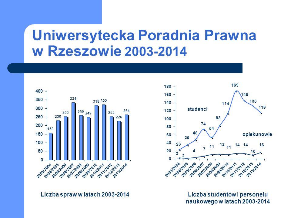 Uniwersytecka Poradnia Prawna w Rzeszowie 2003-2014