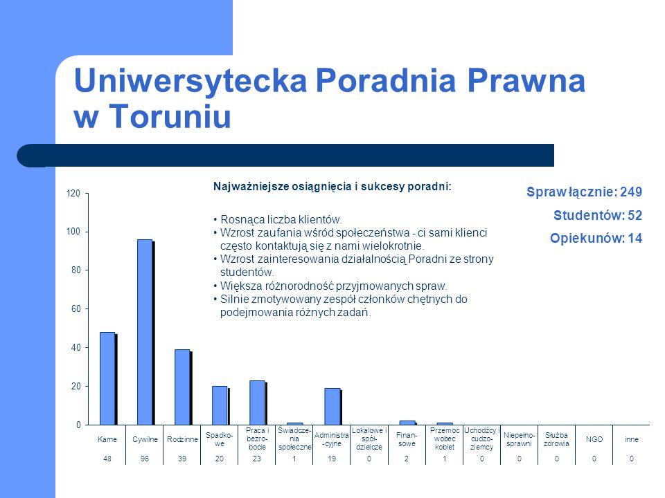 Uniwersytecka Poradnia Prawna w Toruniu