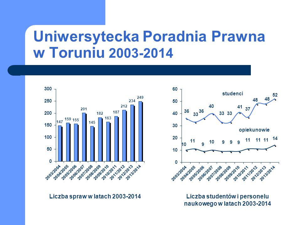 Uniwersytecka Poradnia Prawna w Toruniu 2003-2014