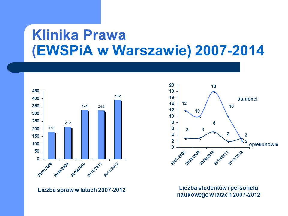 Klinika Prawa (EWSPiA w Warszawie) 2007-2014