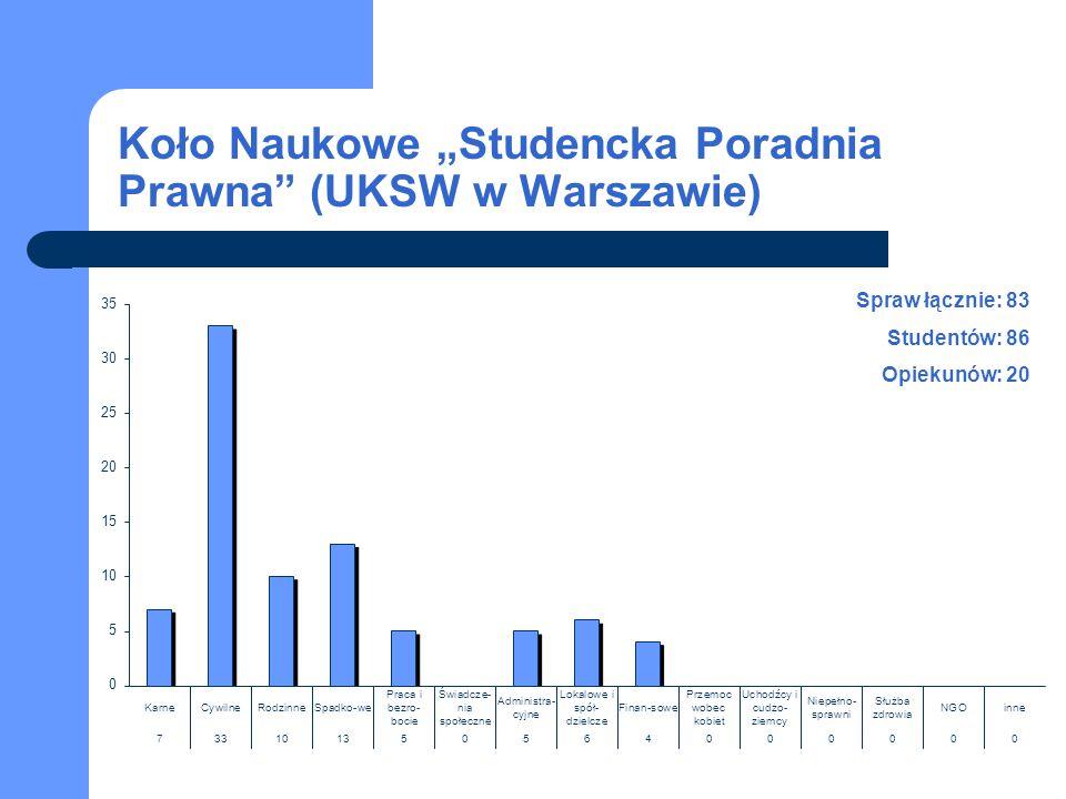 """Koło Naukowe """"Studencka Poradnia Prawna (UKSW w Warszawie)"""