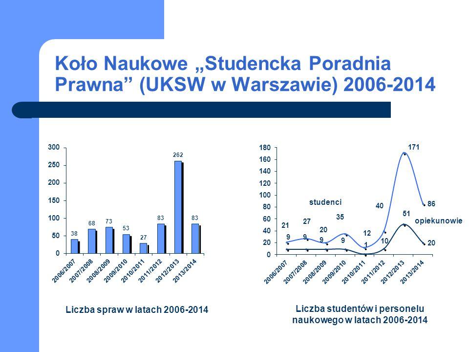 """Koło Naukowe """"Studencka Poradnia Prawna (UKSW w Warszawie) 2006-2014"""