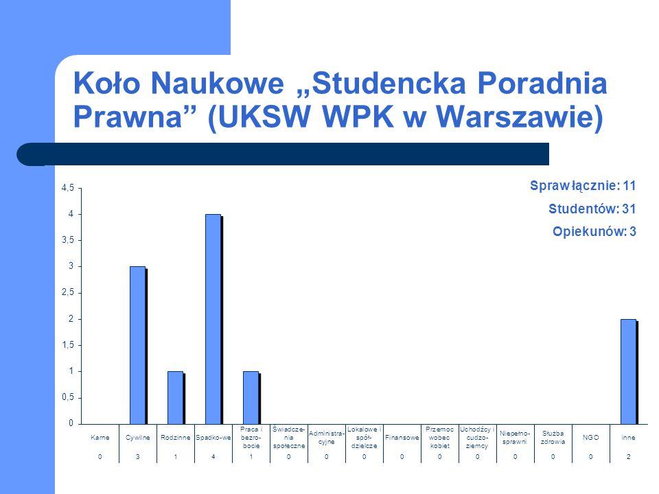 """Koło Naukowe """"Studencka Poradnia Prawna (UKSW WPK w Warszawie)"""