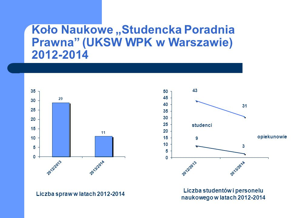 Liczba studentów i personelu naukowego w latach 2012-2014
