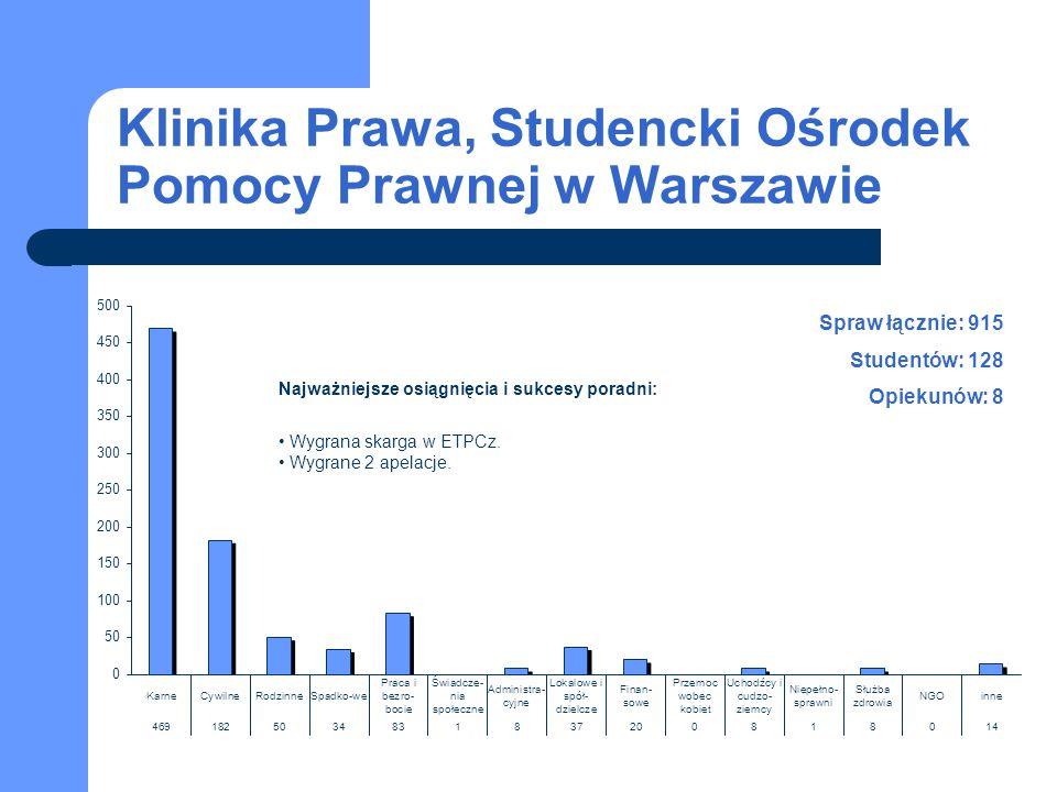Klinika Prawa, Studencki Ośrodek Pomocy Prawnej w Warszawie