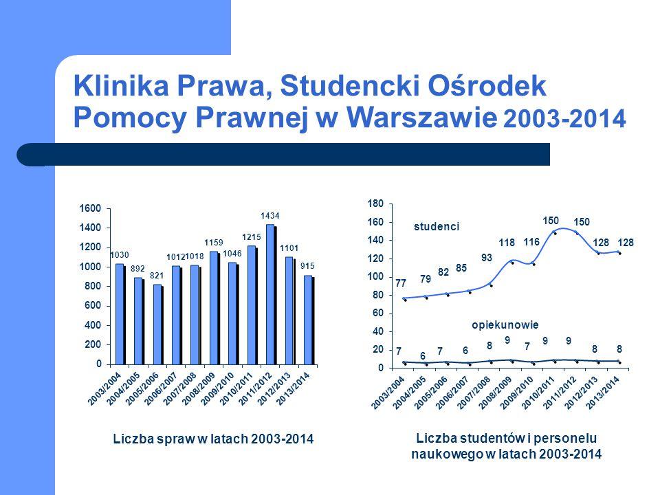 Klinika Prawa, Studencki Ośrodek Pomocy Prawnej w Warszawie 2003-2014