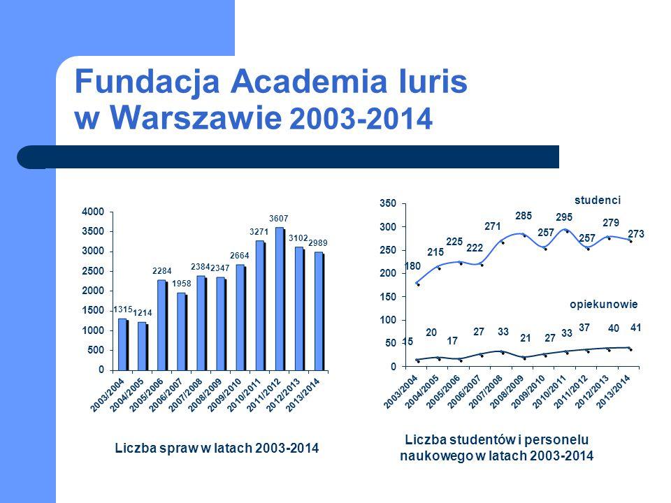 Fundacja Academia Iuris w Warszawie 2003-2014