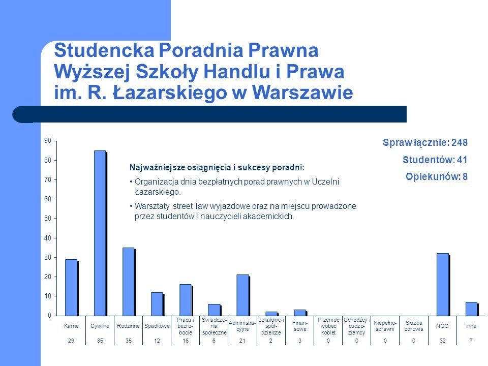 Studencka Poradnia Prawna Wyższej Szkoły Handlu i Prawa im. R