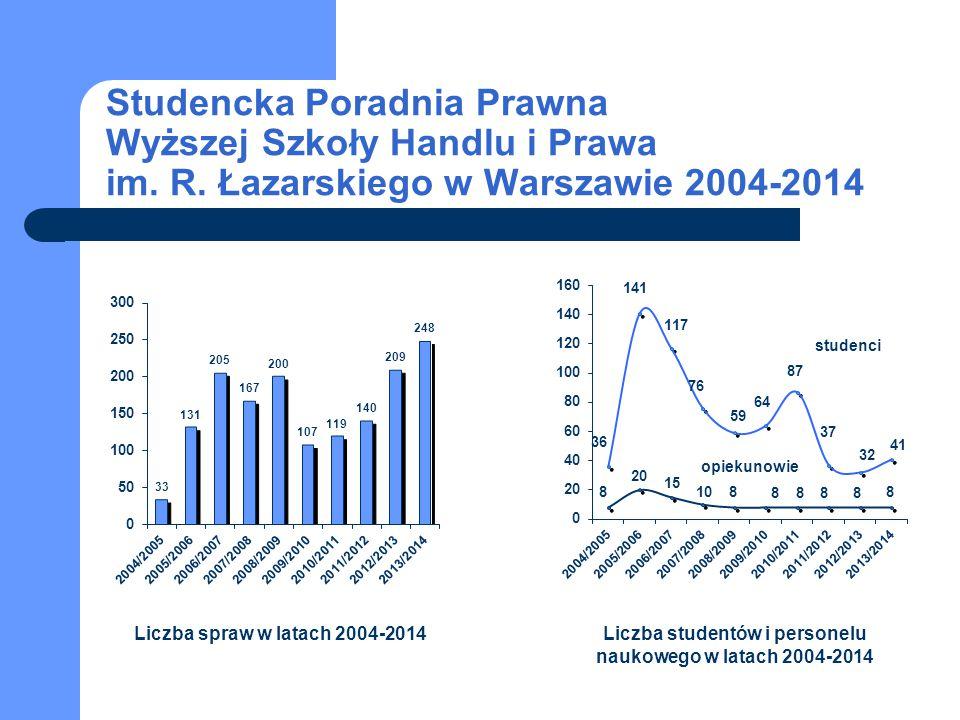 Liczba studentów i personelu naukowego w latach 2004-2014