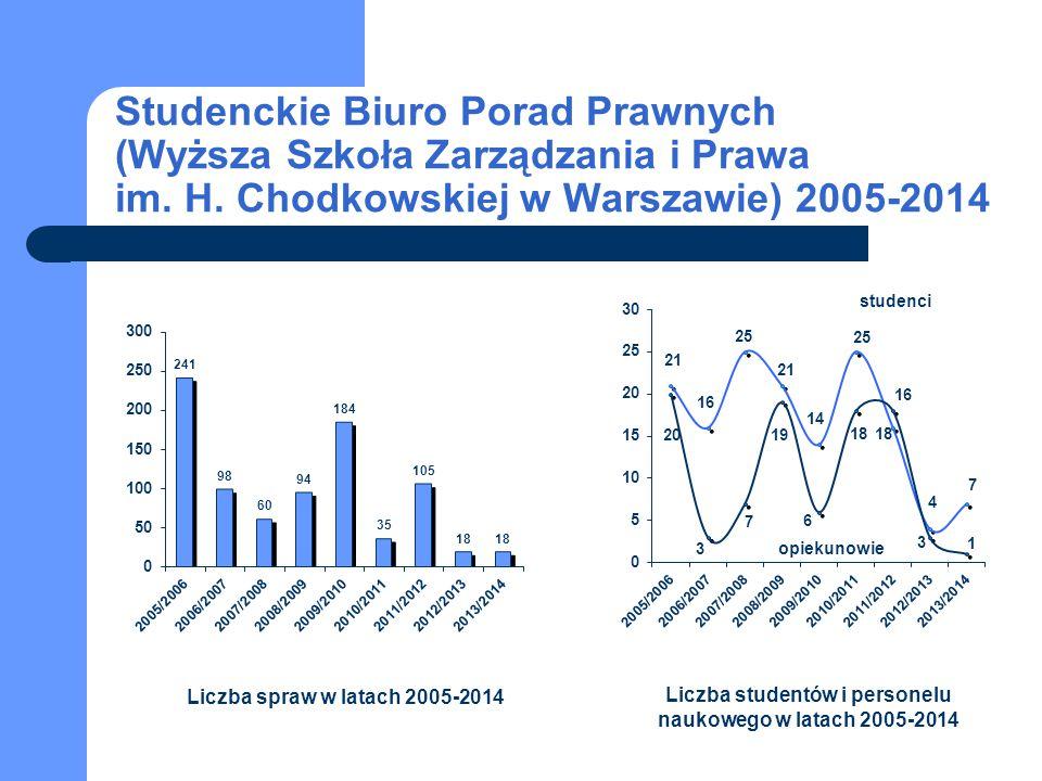 Liczba studentów i personelu naukowego w latach 2005-2014