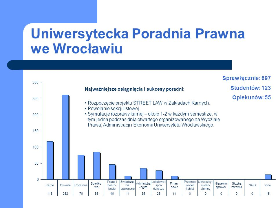 Uniwersytecka Poradnia Prawna we Wrocławiu