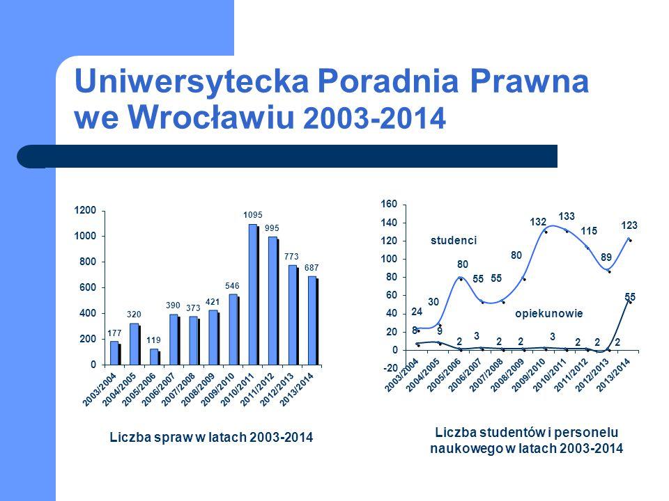 Uniwersytecka Poradnia Prawna we Wrocławiu 2003-2014