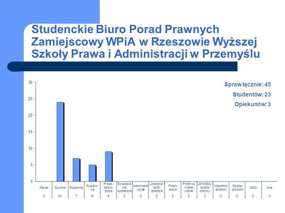 Studenckie Biuro Porad Prawnych Zamiejscowy WPiA w Rzeszowie Wyższej Szkoły Prawa i Administracji w Przemyślu