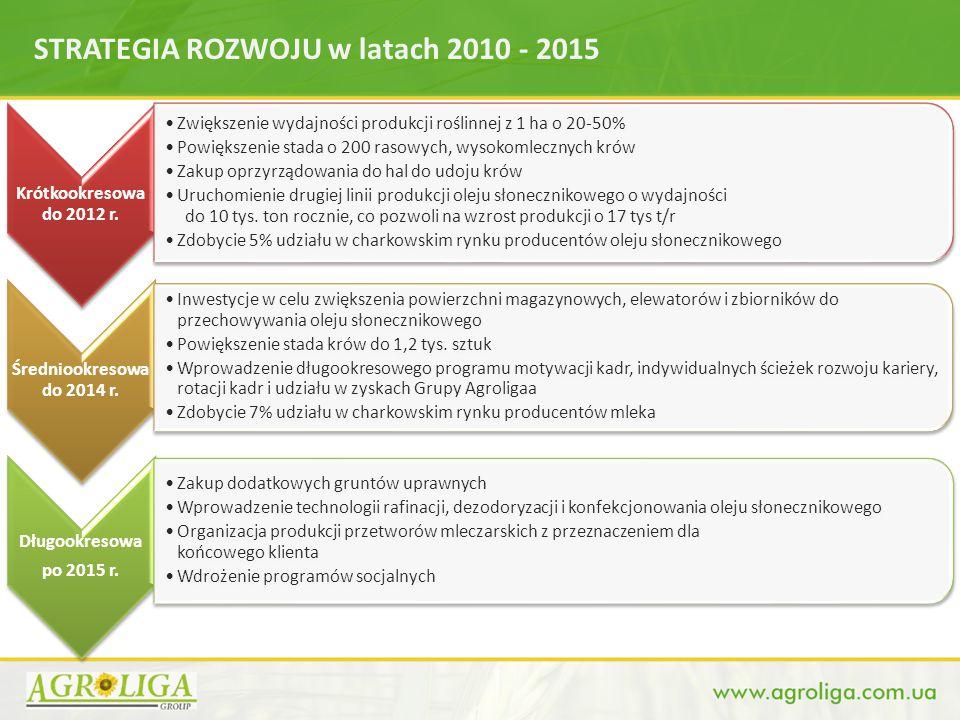 STRATEGIA ROZWOJU w latach 2010 - 2015