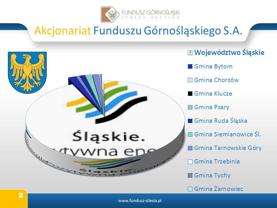 Akcjonariat Funduszu Górnośląskiego S.A.