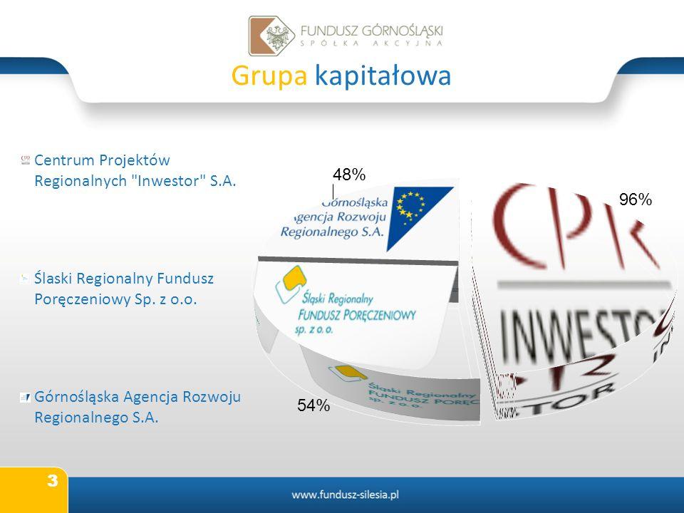 Grupa kapitałowa
