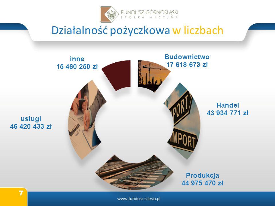 Działalność pożyczkowa w liczbach