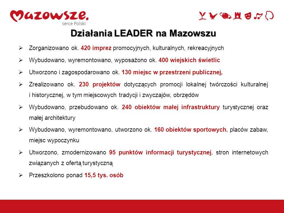 Działania LEADER na Mazowszu