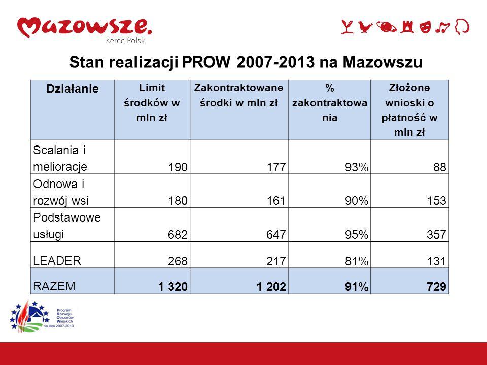 Stan realizacji PROW 2007-2013 na Mazowszu