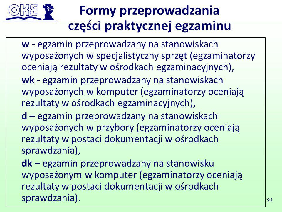 Formy przeprowadzania części praktycznej egzaminu
