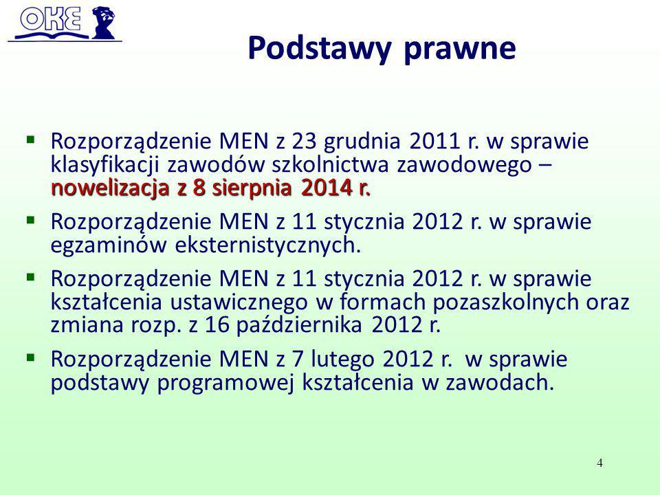 Podstawy prawne Rozporządzenie MEN z 23 grudnia 2011 r. w sprawie klasyfikacji zawodów szkolnictwa zawodowego – nowelizacja z 8 sierpnia 2014 r.