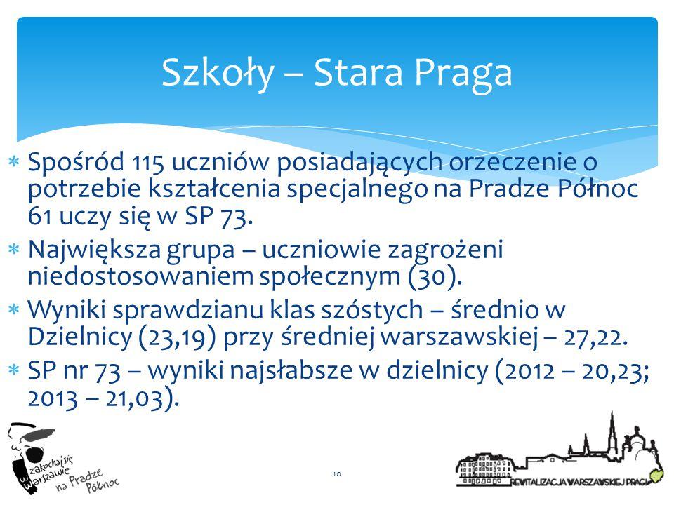 Szkoły – Stara Praga Spośród 115 uczniów posiadających orzeczenie o potrzebie kształcenia specjalnego na Pradze Północ 61 uczy się w SP 73.