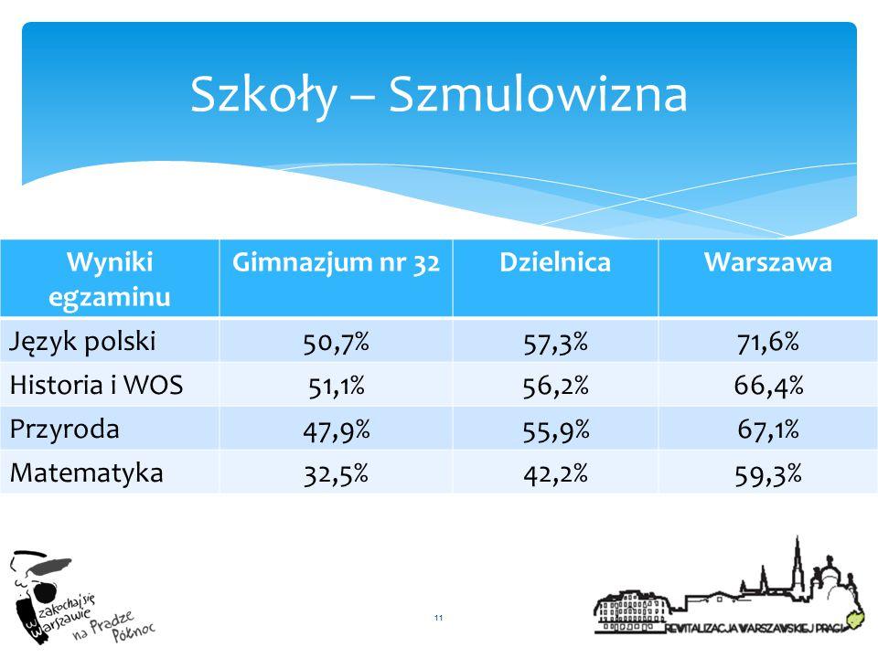 Szkoły – Szmulowizna Wyniki egzaminu Gimnazjum nr 32 Dzielnica