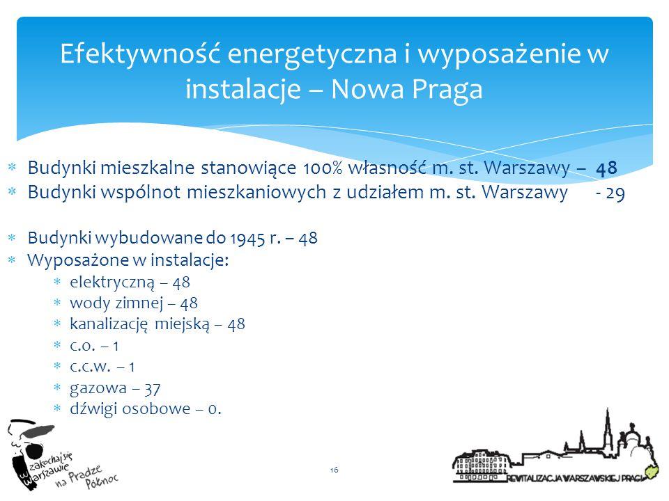 Efektywność energetyczna i wyposażenie w instalacje – Nowa Praga
