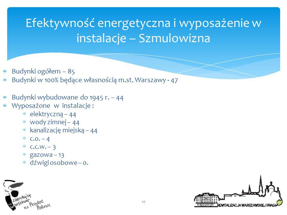 Efektywność energetyczna i wyposażenie w instalacje – Szmulowizna