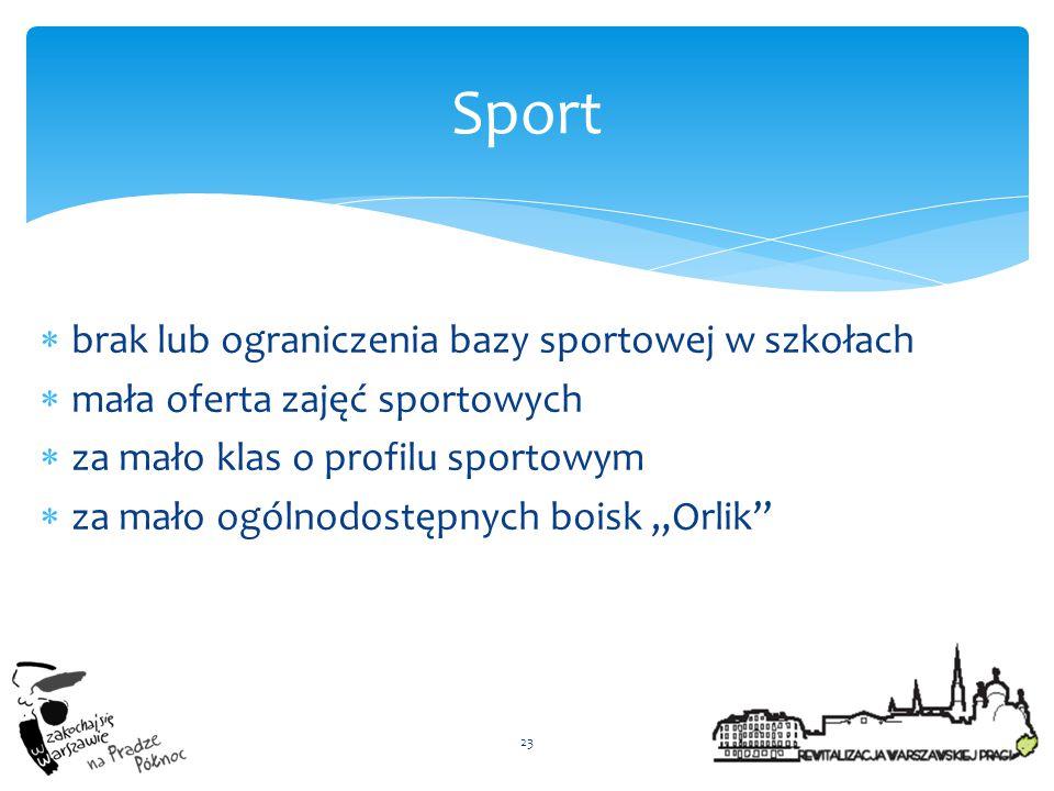 Sport brak lub ograniczenia bazy sportowej w szkołach