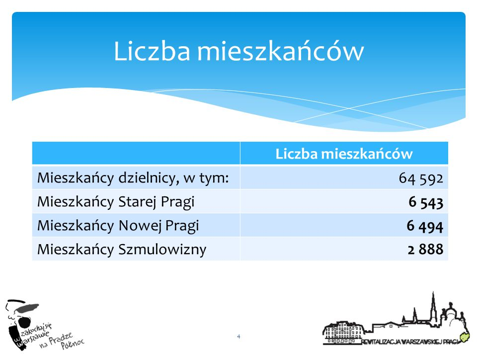 Liczba mieszkańców Liczba mieszkańców Mieszkańcy dzielnicy, w tym: