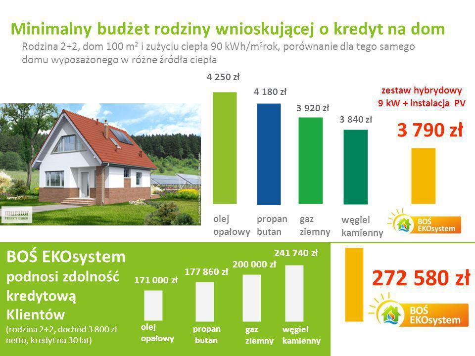 Minimalny budżet rodziny wnioskującej o kredyt na dom