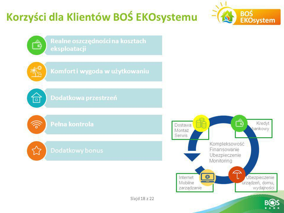 Korzyści dla Klientów BOŚ EKOsystemu
