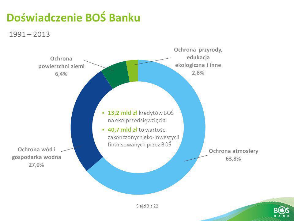 Doświadczenie BOŚ Banku